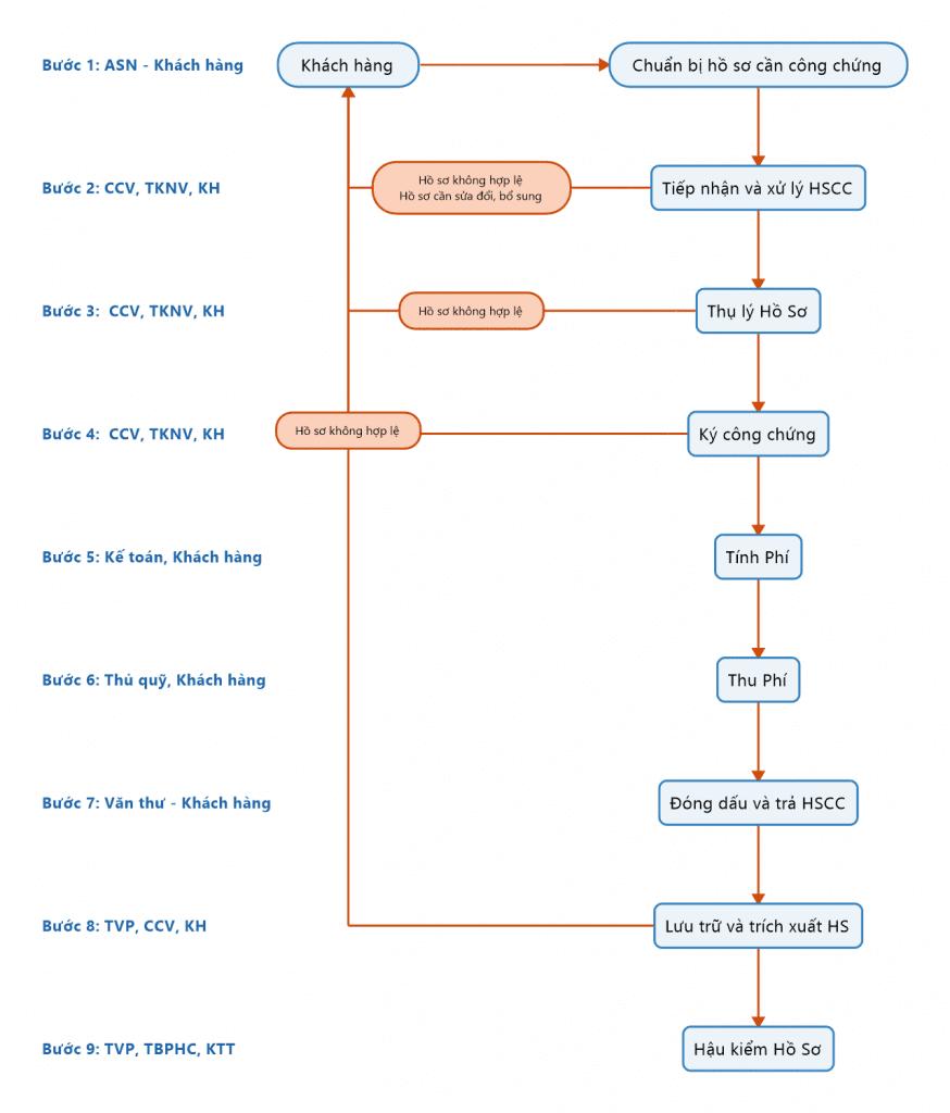 quy trình công chứng hợp đồng giao dịch